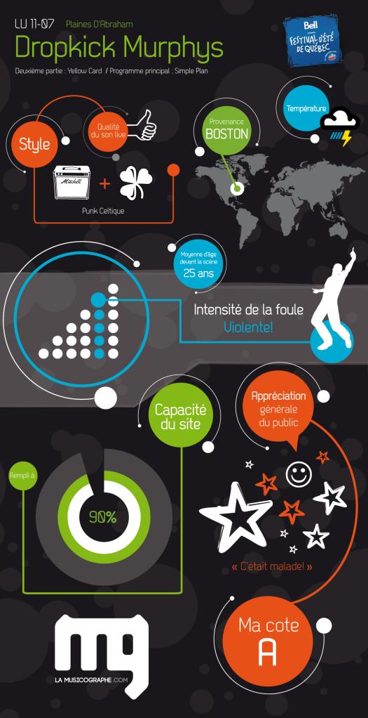 Infographie Dropkick Murphys - La Musicographe - Festival d'été de Québec 2011