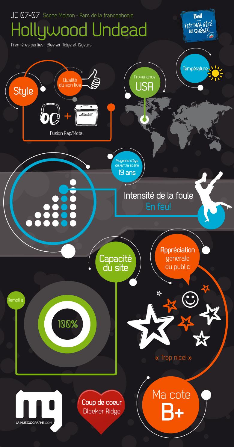 Voir l'infographie sur mon blogue : lamusicographe.com