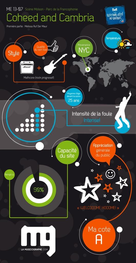 Infographie Coheed and Cambria - La Musicographe - Festival d'été de Québec 2011